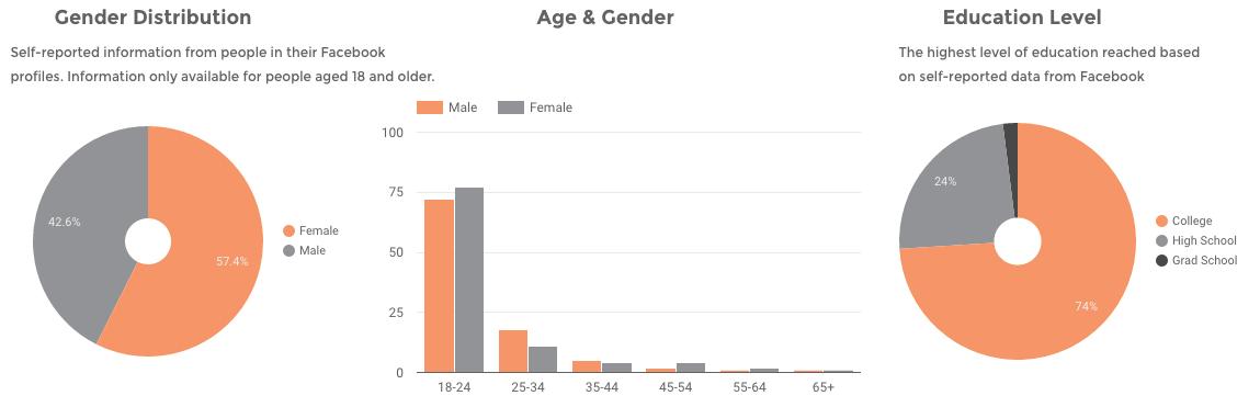 super-bowl-commercial-viewer-statistics-gender