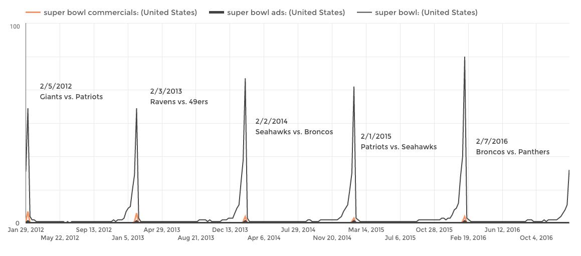 super-bowl-search-trends