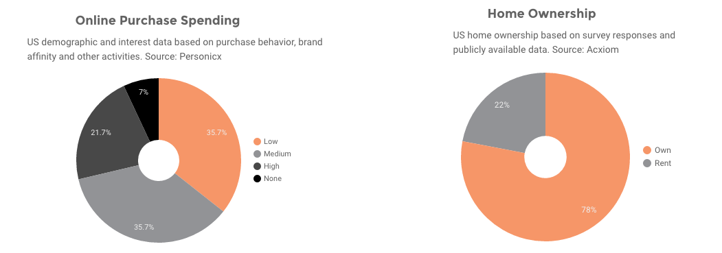 super-bowl-commercial-viewer-statistics-purchase-habits