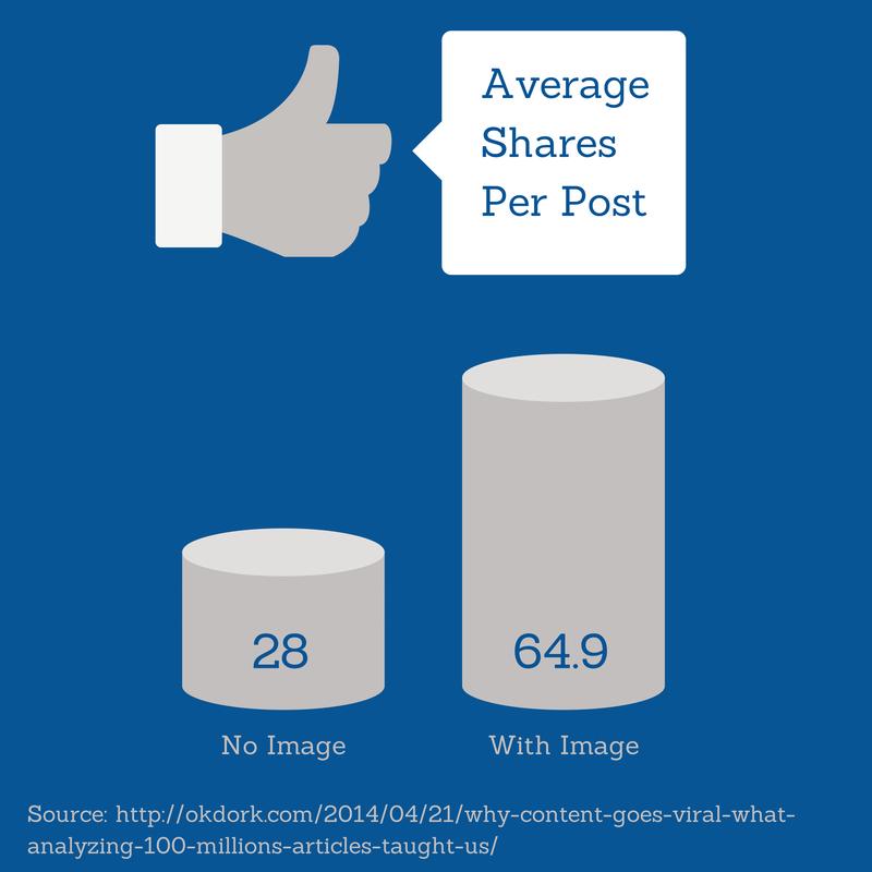 shares-per-post