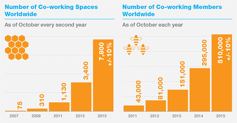 the number of co-working spaces is growing