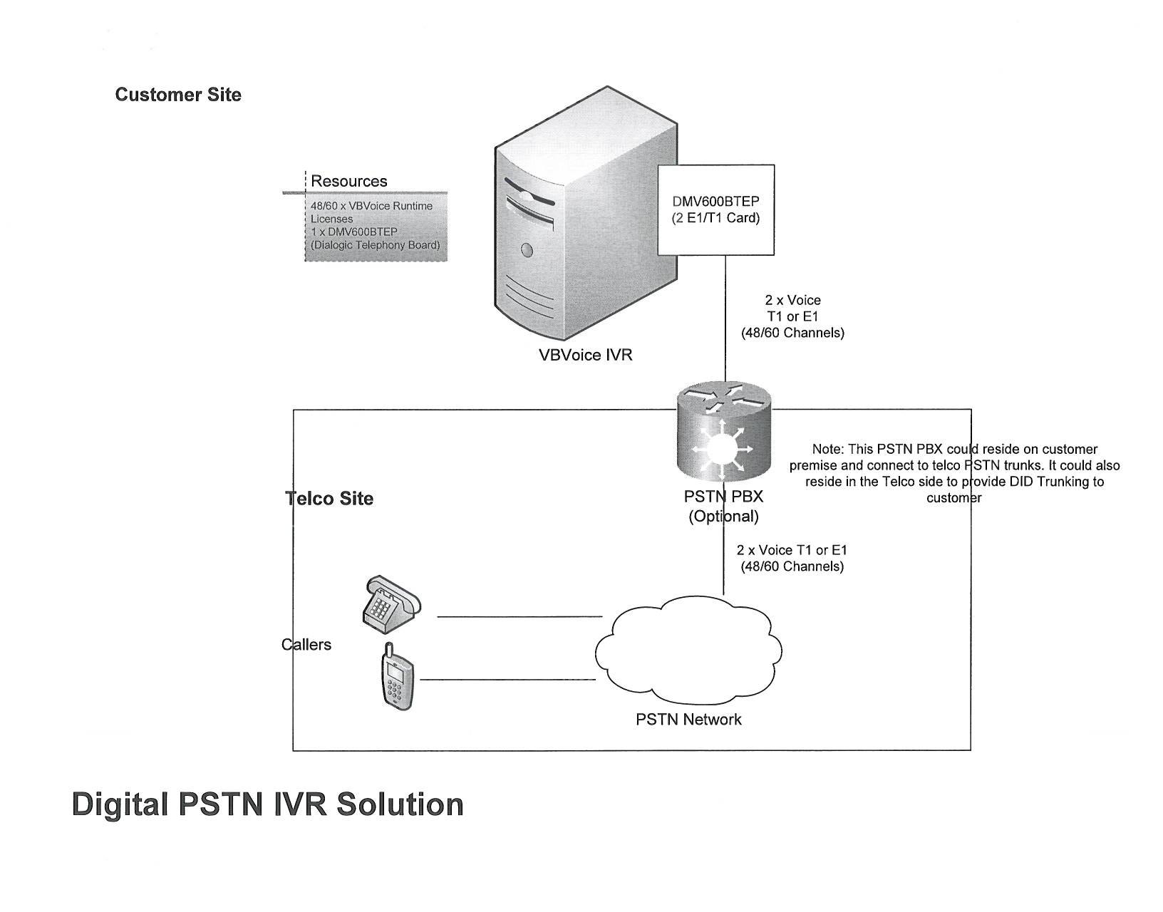 Deploying VBVoice | Integration Topology