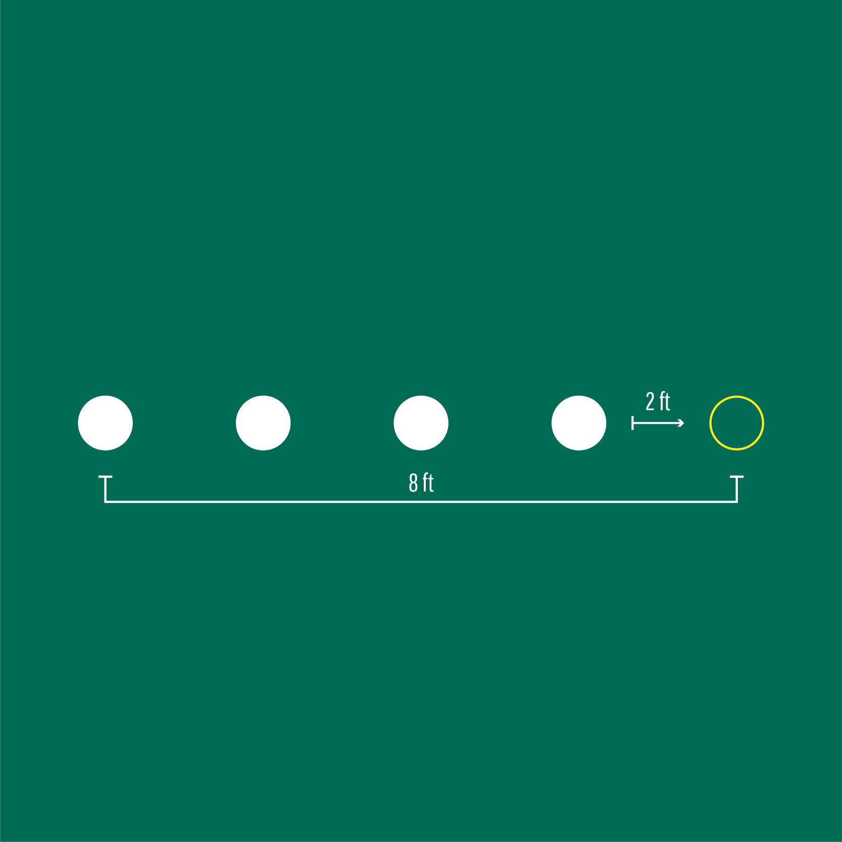 Line Drill putting practice graphic