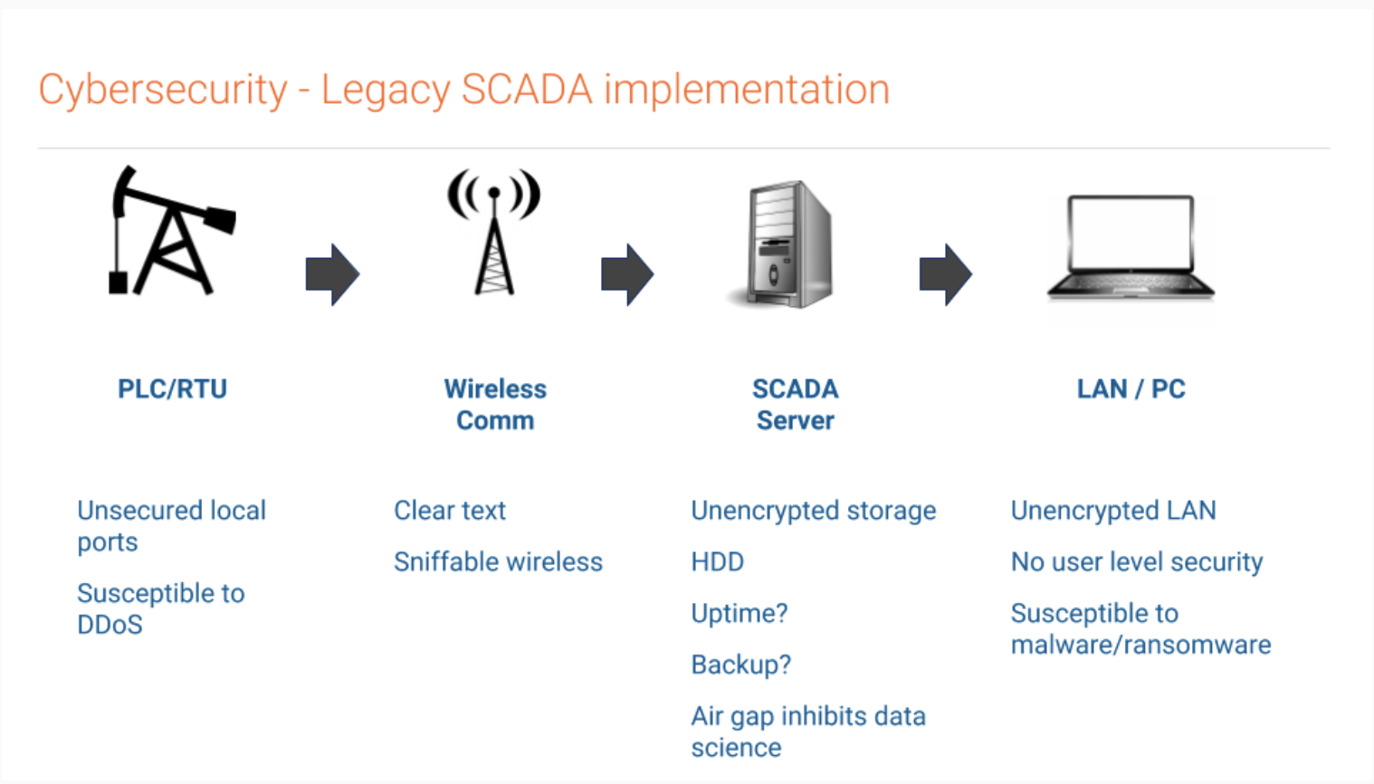 Webinar Recap: Field Automation for Data Collection and Control in
