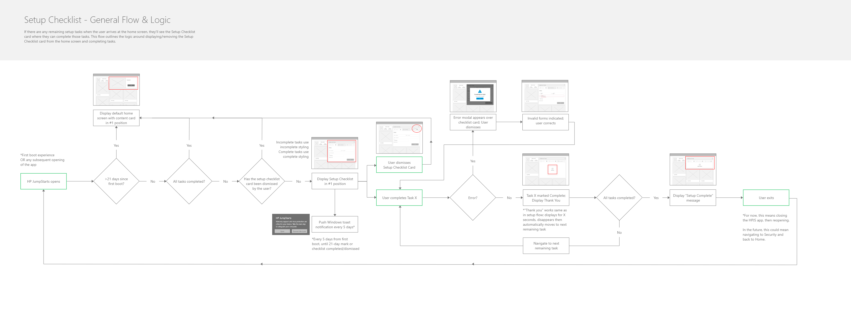 Flow and logic diagram for a certain component of HP JumpStart.