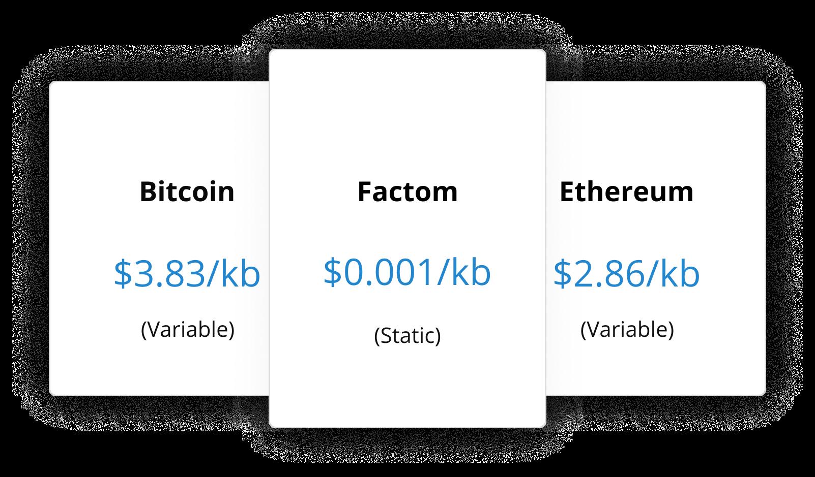 Factom low cost