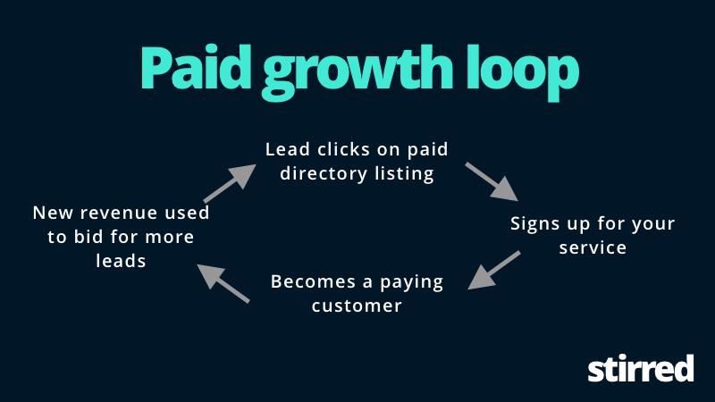 Paid Growth Loop