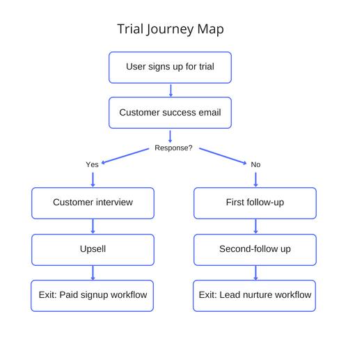 Sales journey map