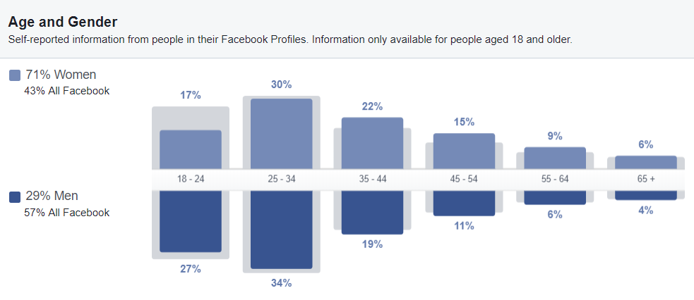 Facebook Audience Insights Data about Weight Watchers