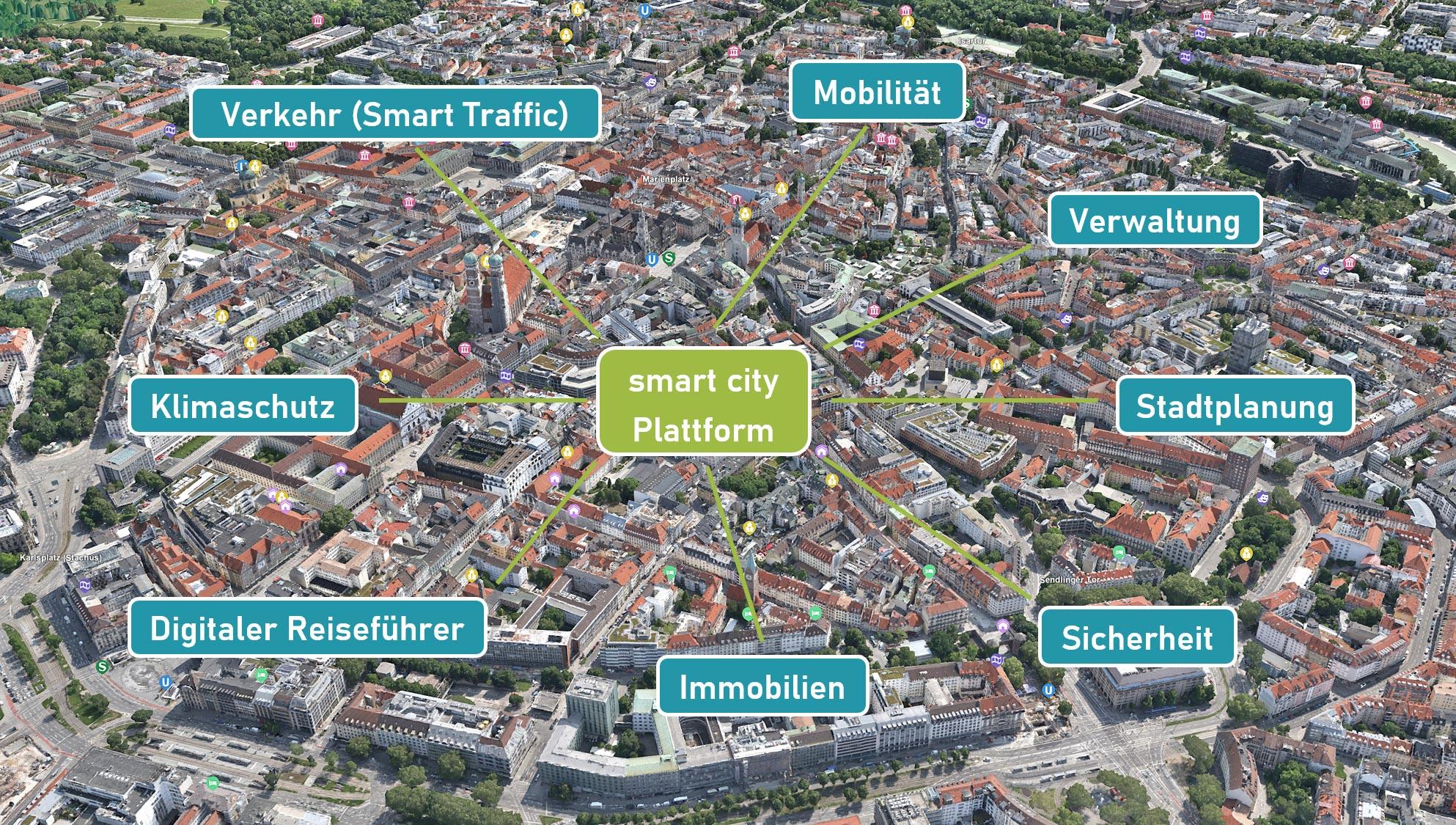 Smart City mit Elektra Solar