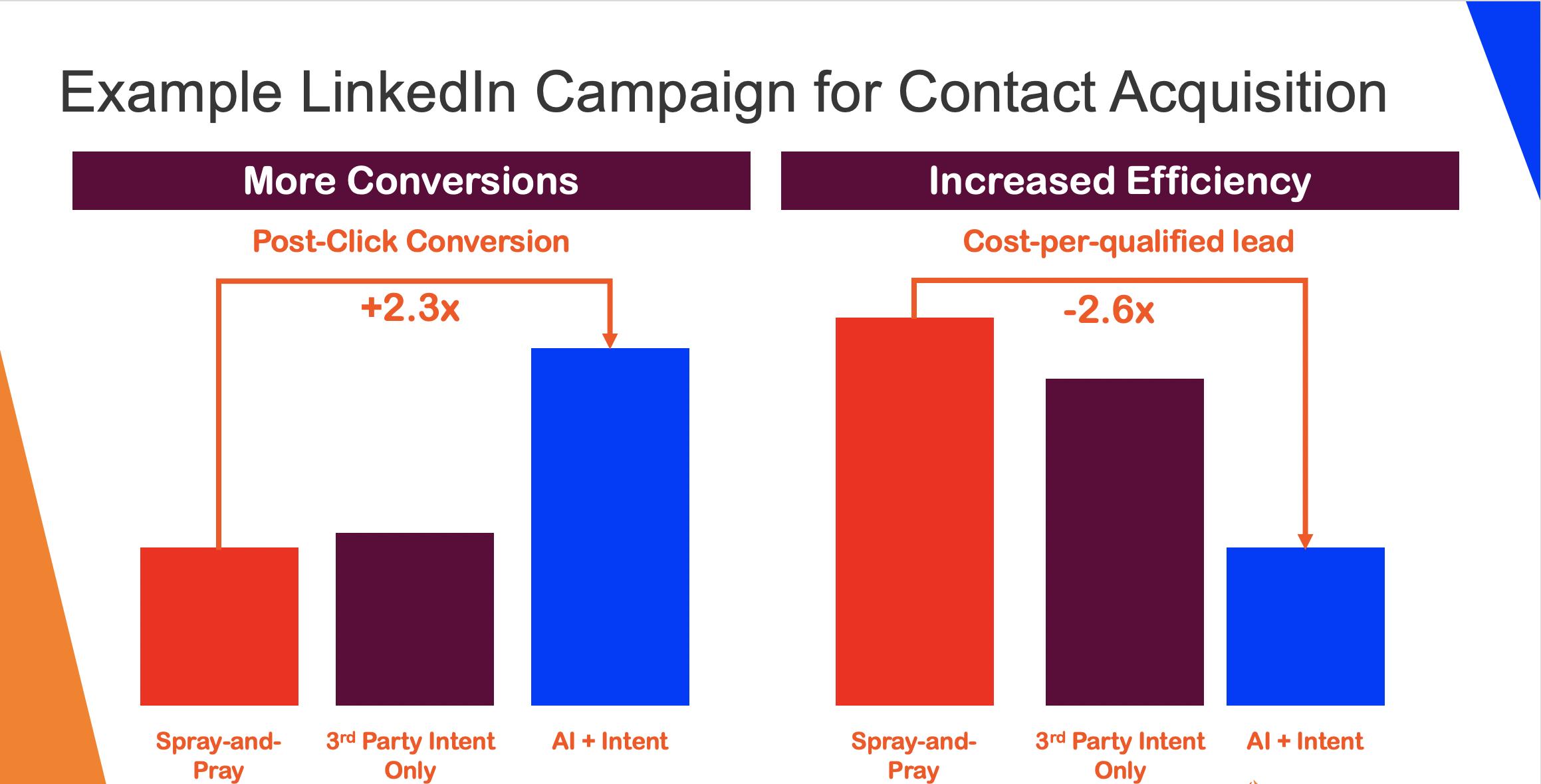 LinkedIn Campaign run using Standard LinkedIn targeting data, Intent data and AI + Intent data