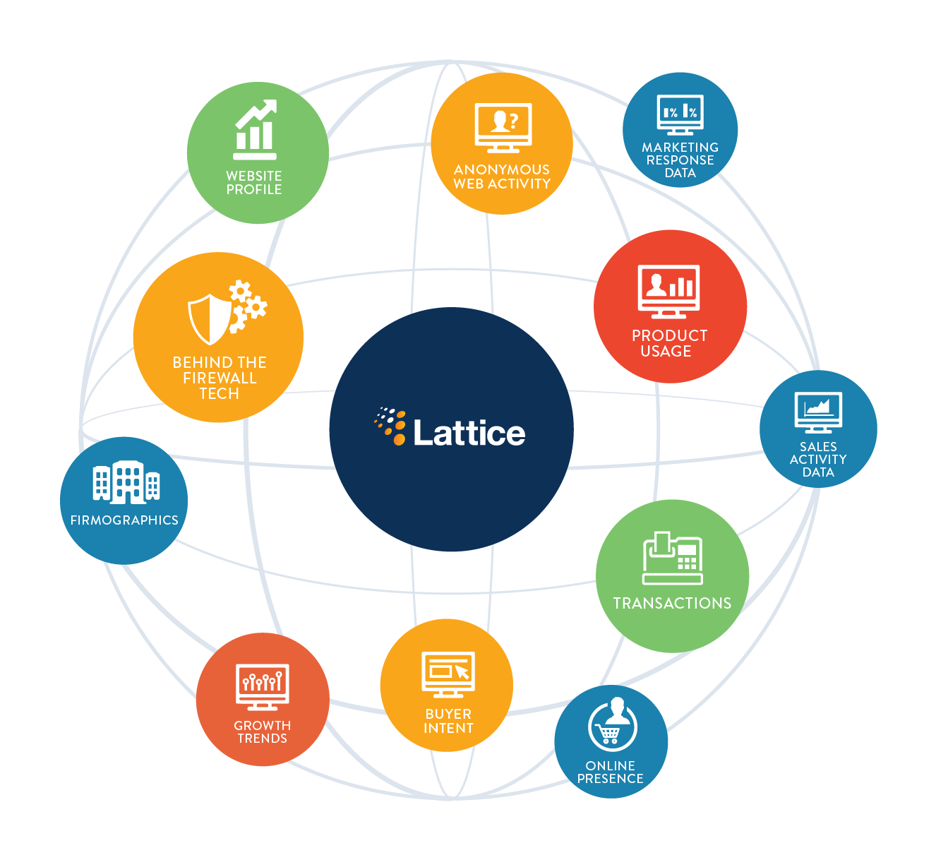 Lattice Engines Predictive B2B Marketing