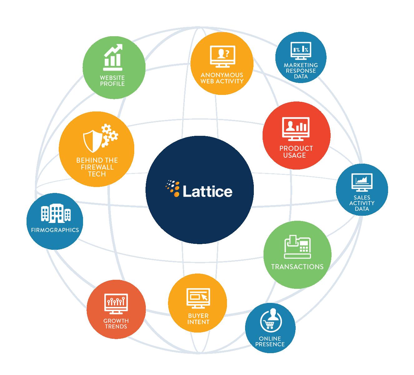Lattice Engines Predictive B2B Marketing
