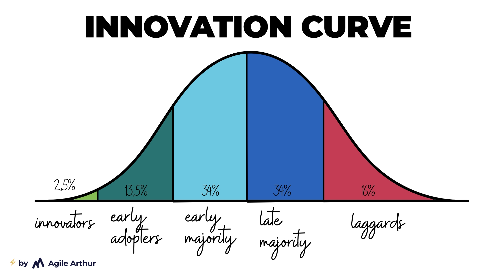 Innovation Curve: 2,5% innovators, 13,5% early adopters, 34% early majority, 34% late majority, 16% laggards