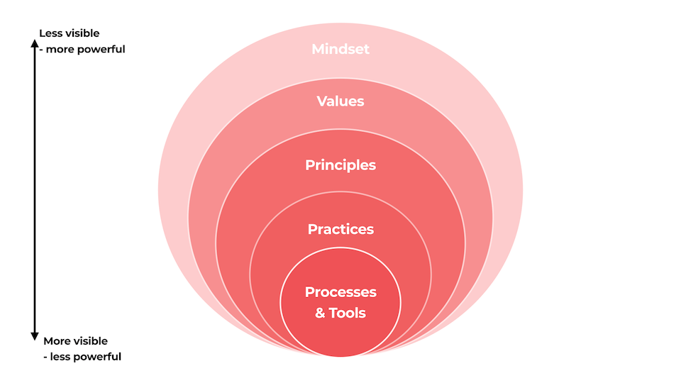 The agile mindset is less visible, but more powerful than agile processes and tools.