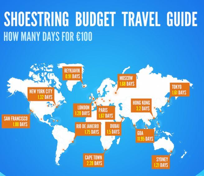 Budget Travel Infographic