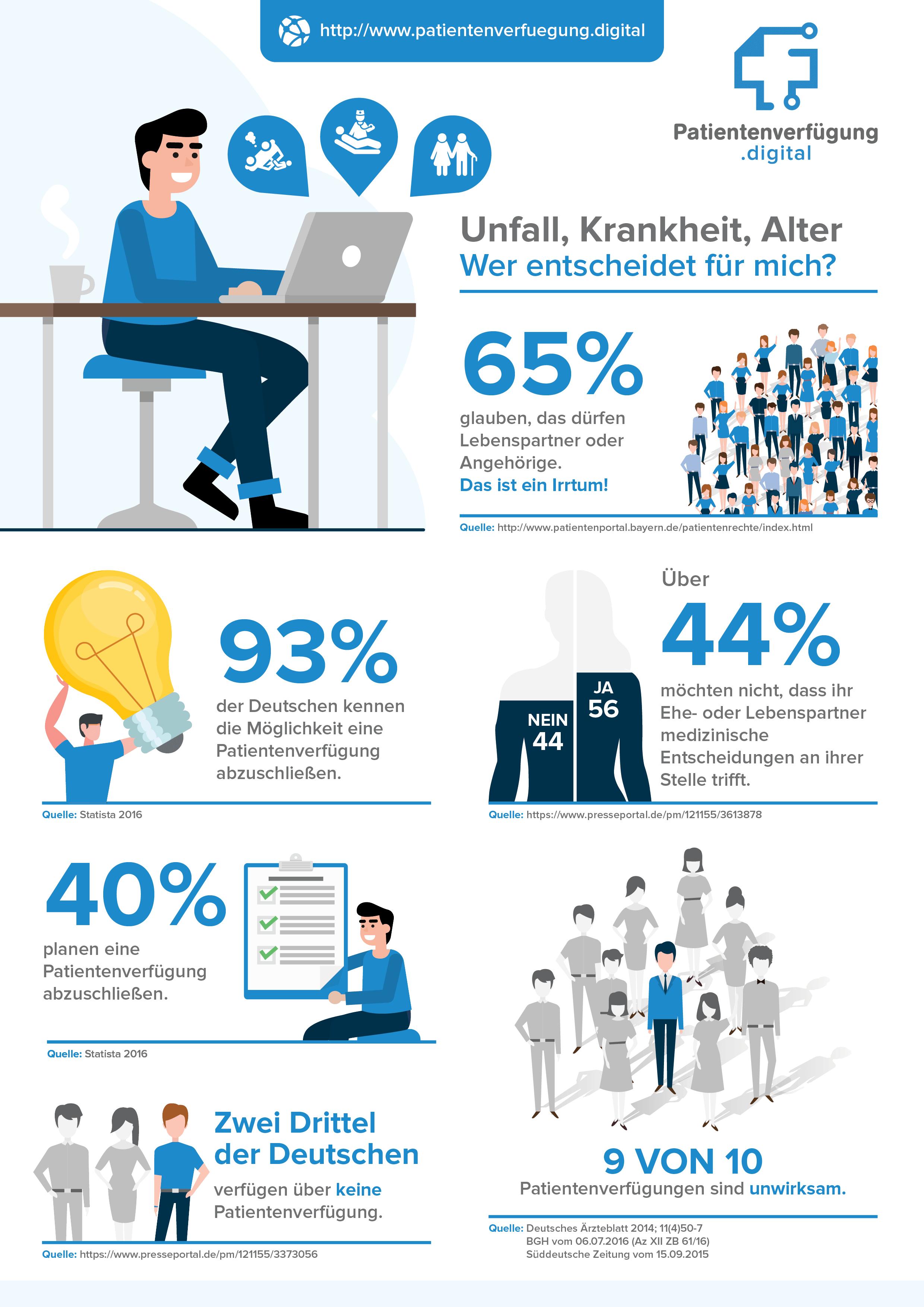 Infografik Patientenverfügung