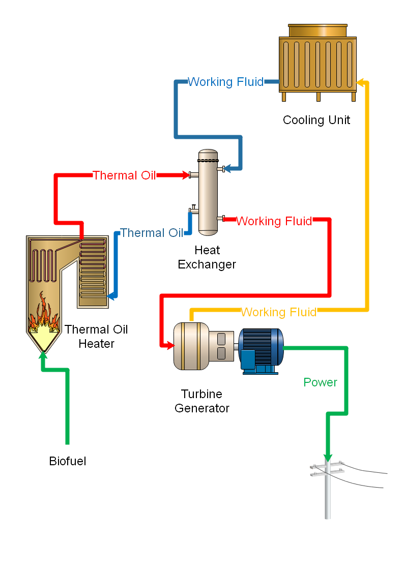 generator oil diagram bio power home  bio power home