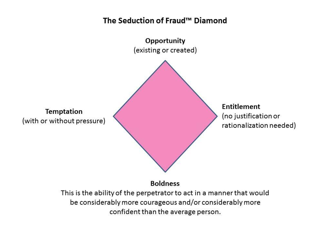 The Seduction of Fraud™ Diamond