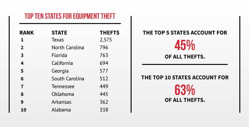 Construction Equipment Theft Stats