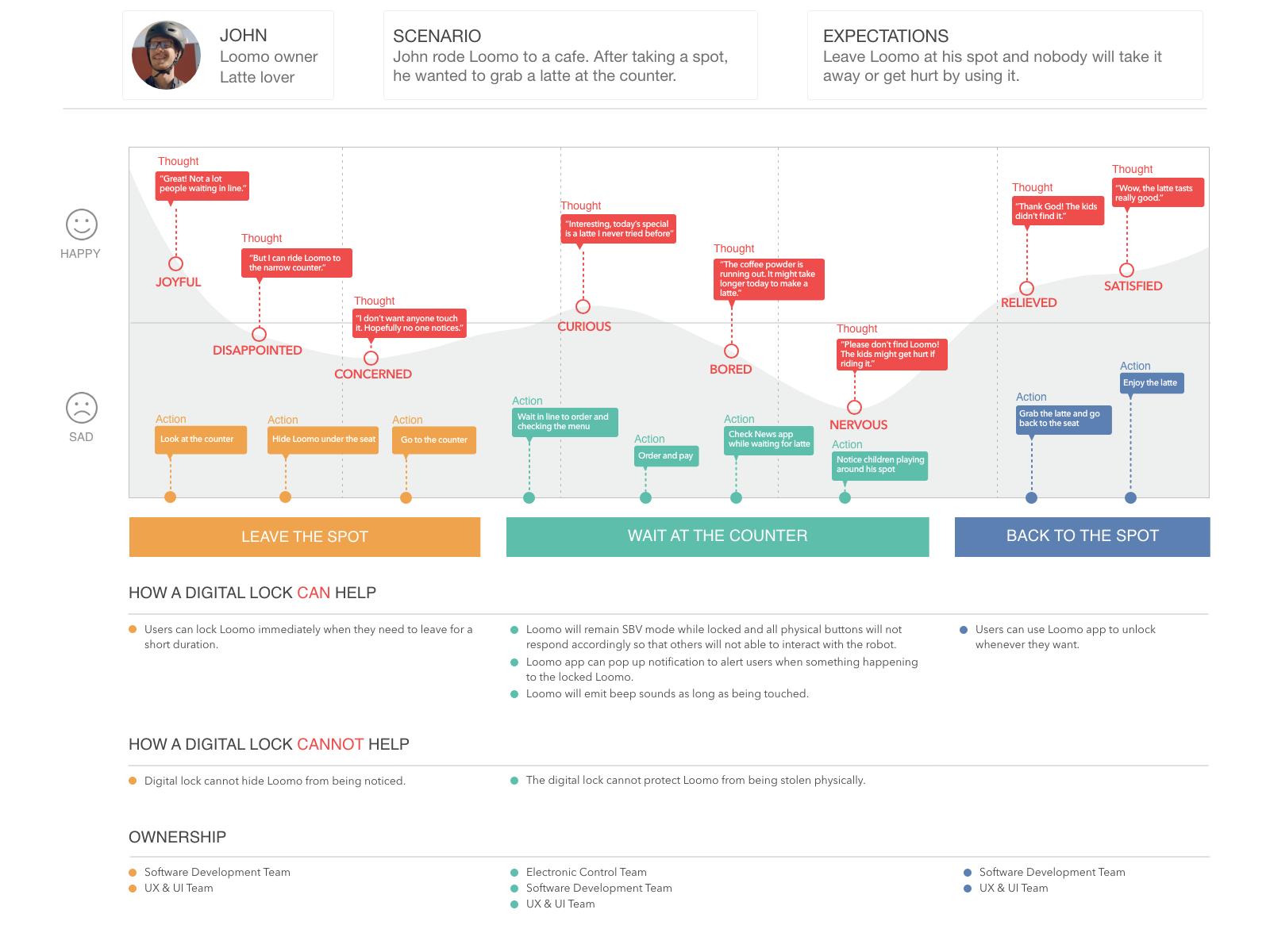 User journey map for a Loomo digital lock user