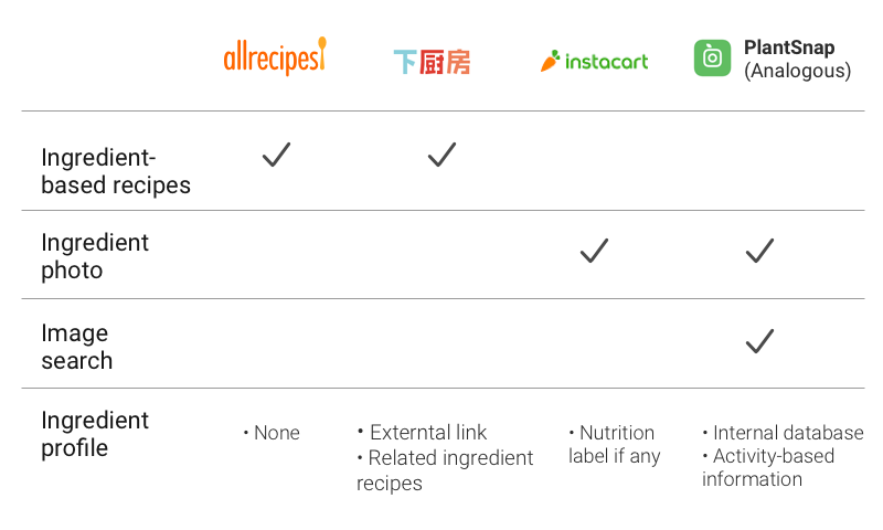 market research comparing All recipes, xiachufang, instacart and plantsnap apps