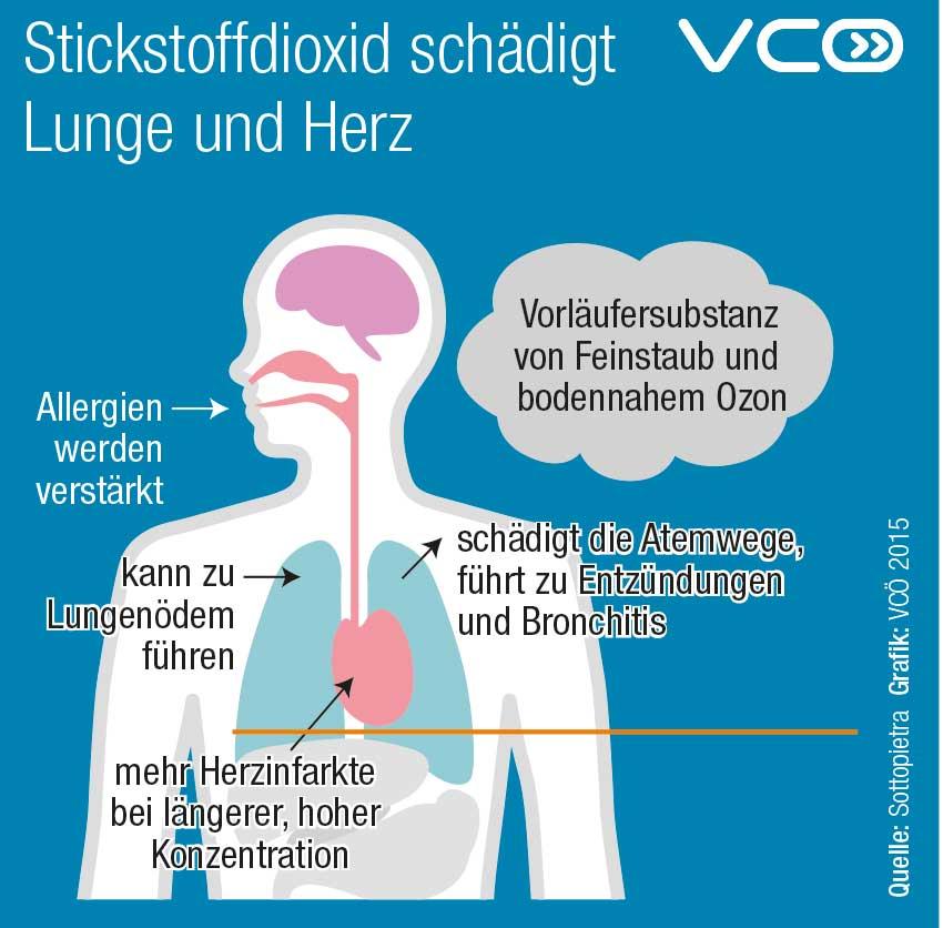 Stickstoffdioxid Grafik: Verkehrsclub Österreich (VCÖ) 2015 Quelle: Sottropietra