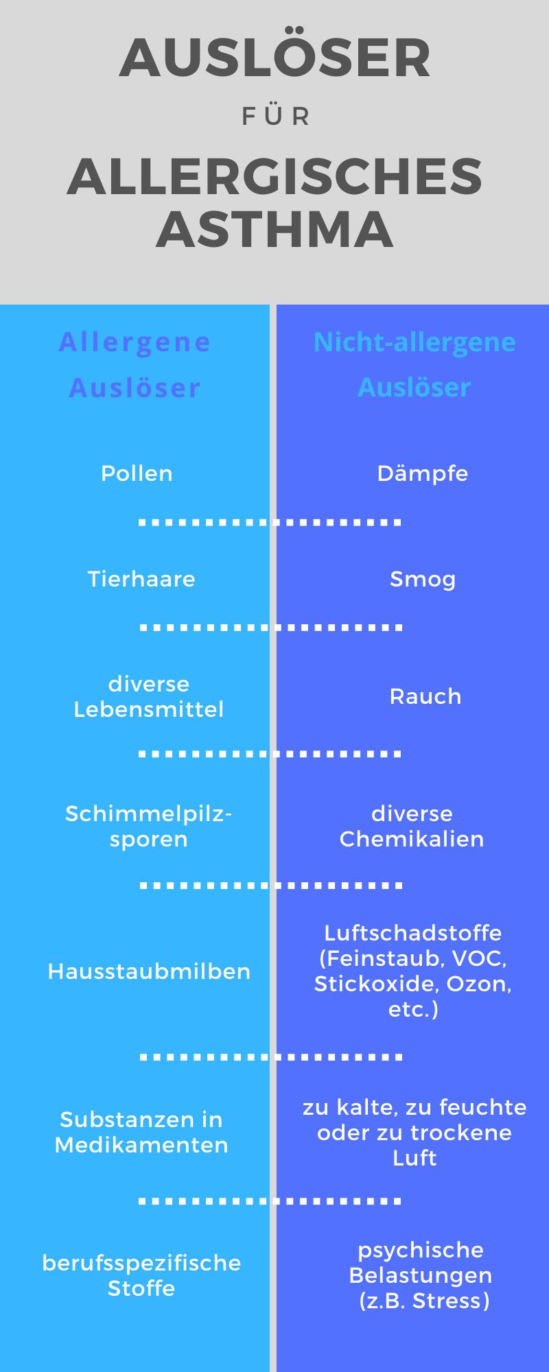 Auslöser für Allergisches Asthma