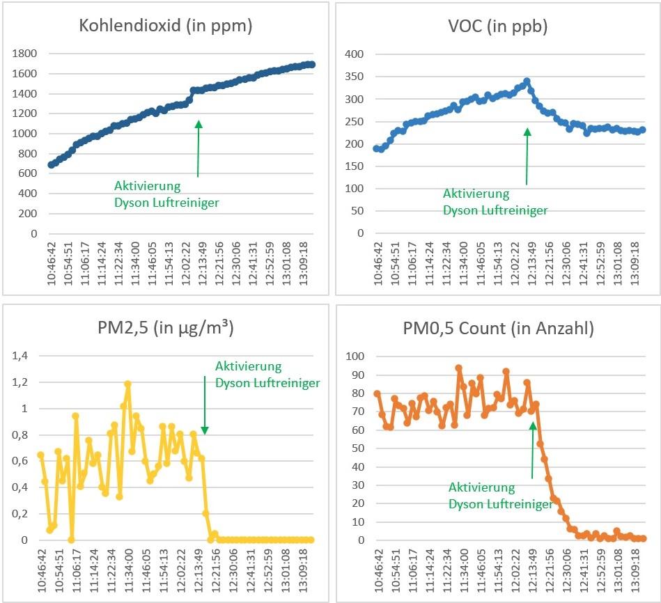 air-Q Luftanalysator misst CO2, VOC, Feinstaub mit Dyson Pure Humidify + Cool