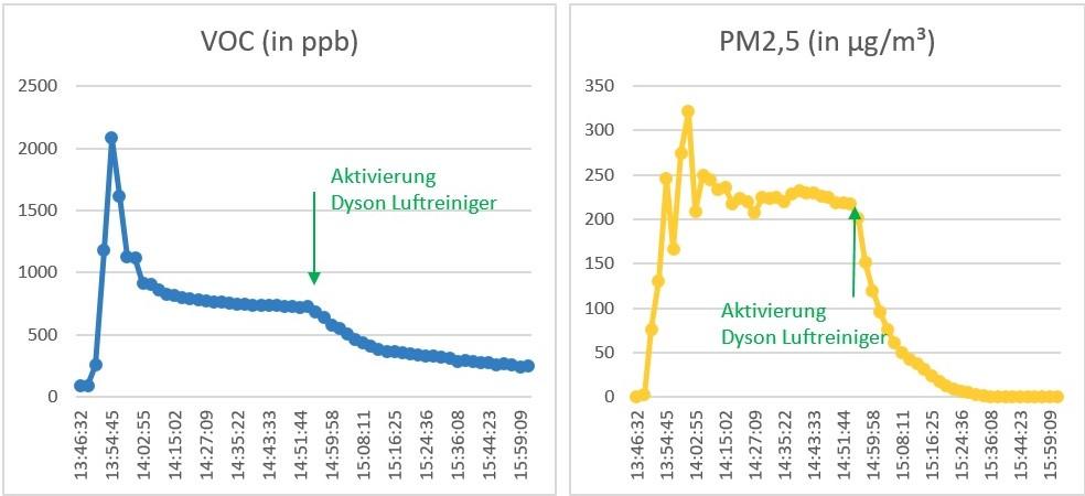 air-Q Luftanalysator misst VOC und Feinstaub mit Dyson Pure Humidify + Cool