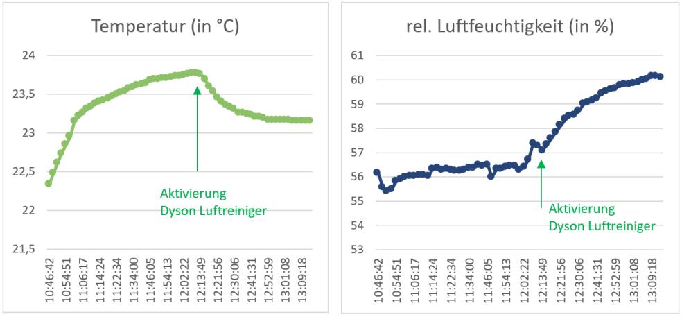air-Q Luftanalysator misst Temperatur und Luftfeuchtigkeit mit Dyson Pure Humidify + Cool