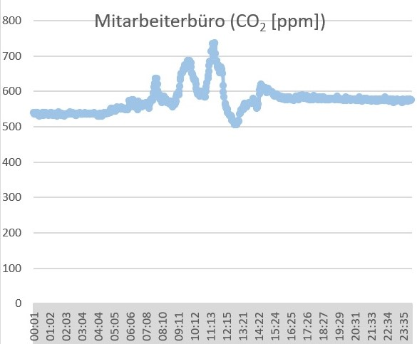 air-Q Luftanalysator misst CO2 in Büro