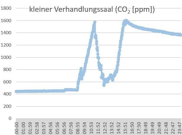 air-Q Luftanalysator misst CO2 in Verhandlungssaal