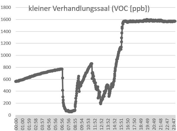 air-Q Luftanalysator misst VOC in Verhandlungssaal