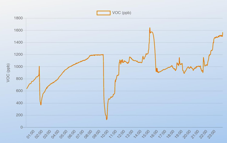 Typischer Verlauf von VOC im Wohnzimmer