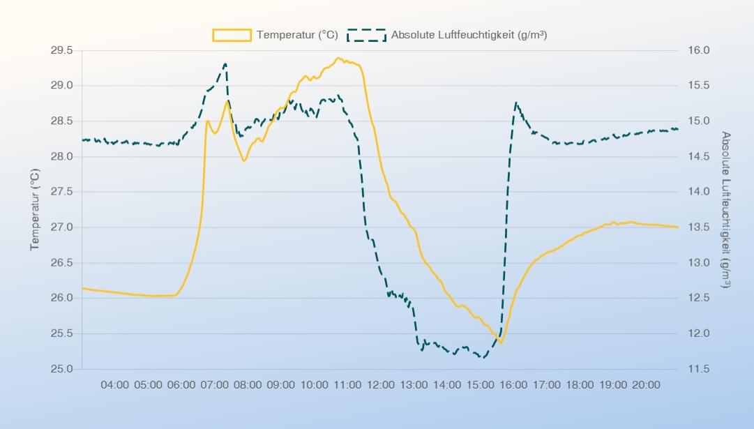 air-Q Luftanalysator misst im Büro Temperatur und absolute Luftfeuchtigkeit bei Nutzung einer Klimaanlage