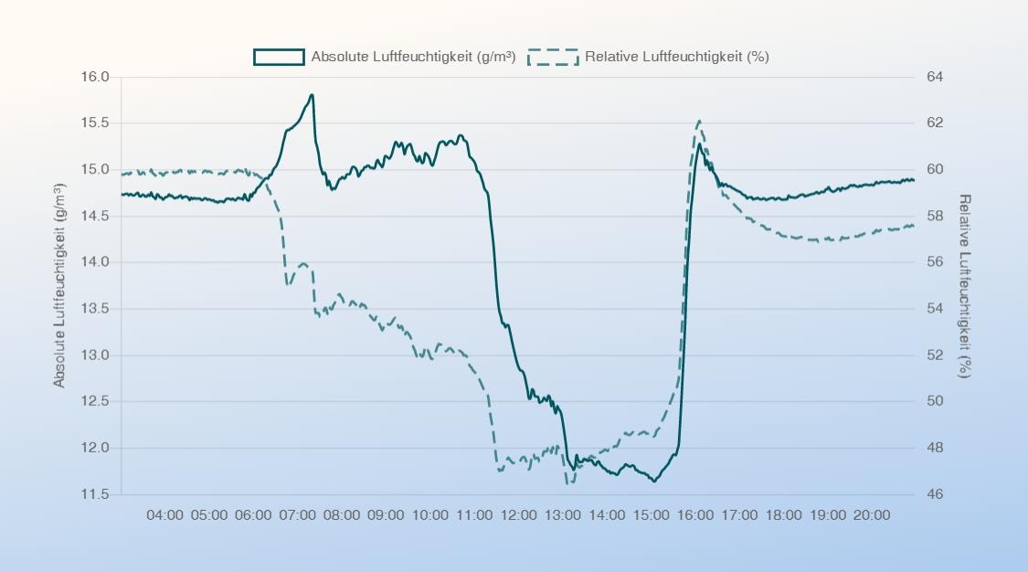 air-Q Luftanalysator misst im Büro absolute und relative Luftfeuchtigkeit bei Nutzung einer Klimaanlage