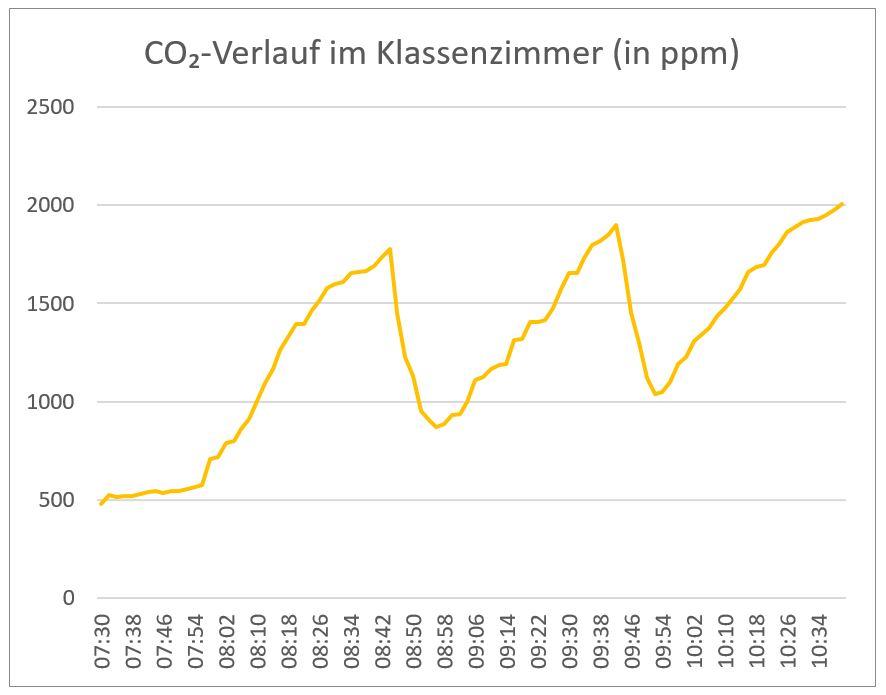 Diagramm - air-Q Luftanalysator misst CO2 im Klassenzimmer