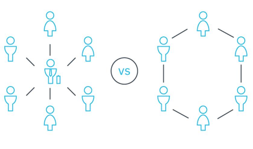 Decentralized versus Centralized CRO