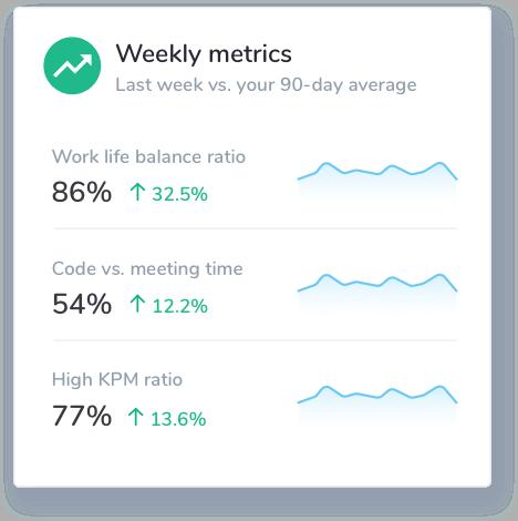 Weekly metrics