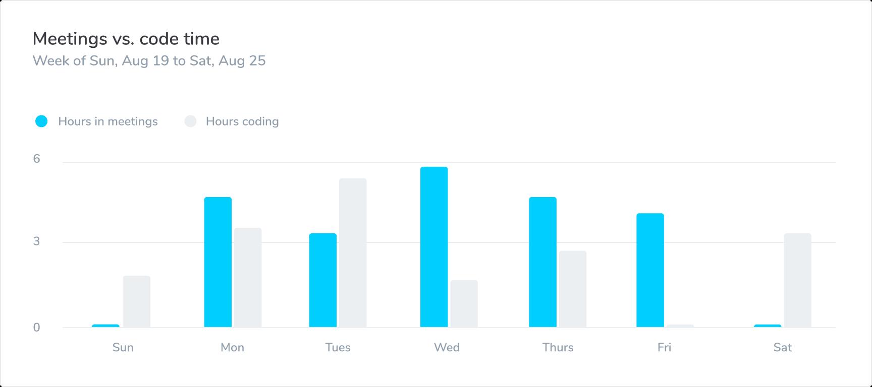 Meetings versus code time