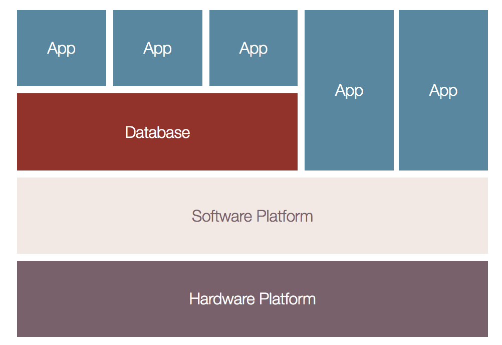 systems map of Silicon Valley, with apps, databases, software platforms, and hardware platforms