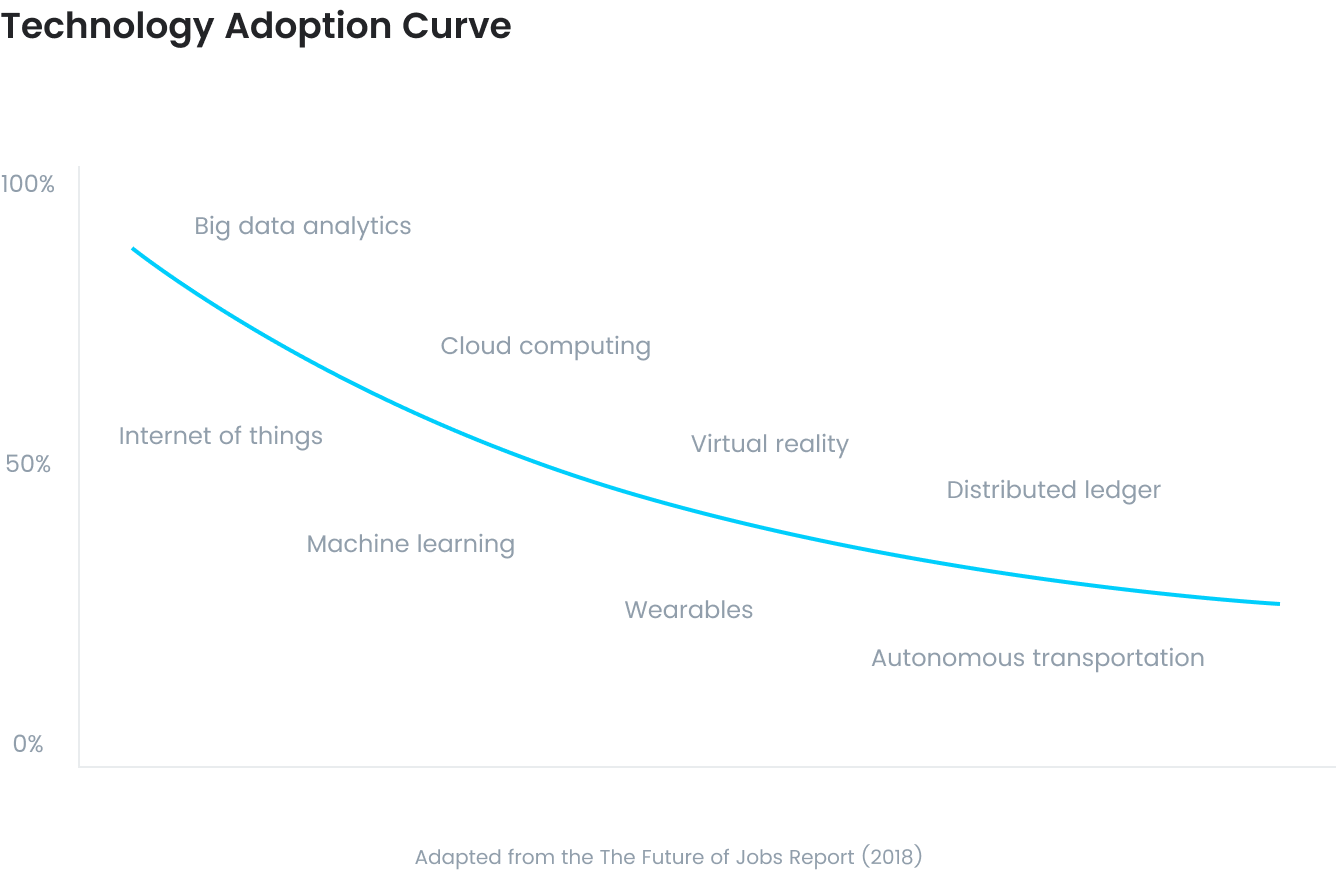 Technology adoption in the Future of Jobs Report, including big data analytics, internet of things, cloud computing, machine learning, virtual reality, wearables, and autonomous transportation