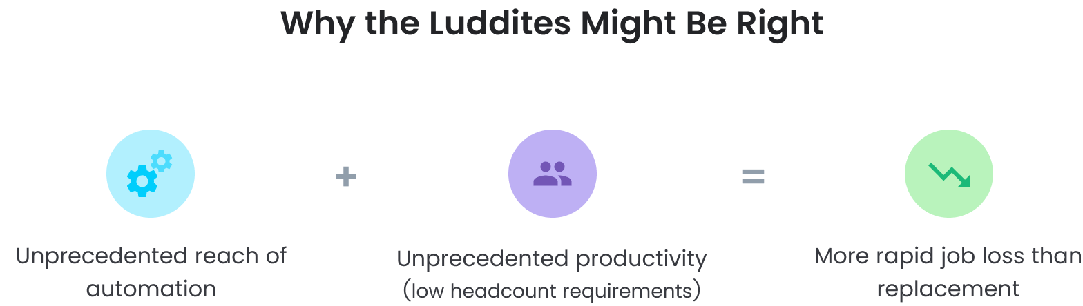 Why the Luddites Might be Right: unprecedented reach of automation, unprecedented productivity, more rapid job loss than replacement