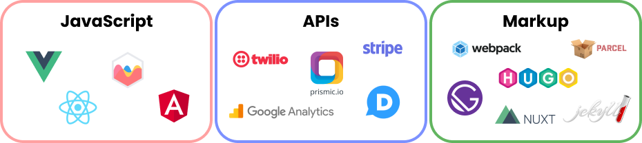 Parts of the JAMstack, including JavaScript, APIs, and Markup