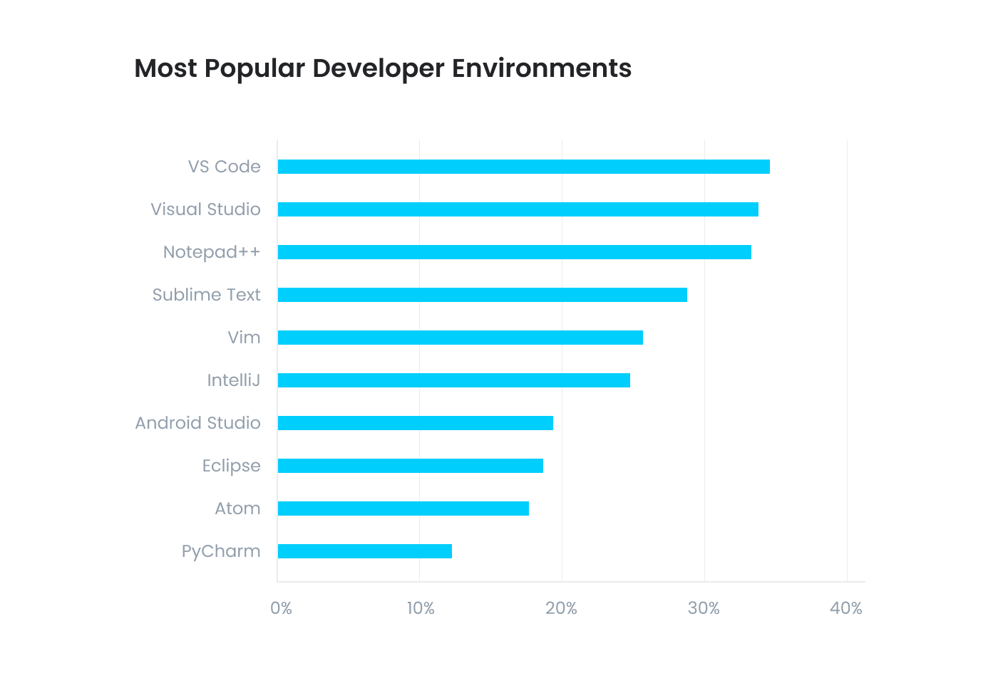 most popular developer environments and code editors according to Stack Overflow's 2018 Developer Survey