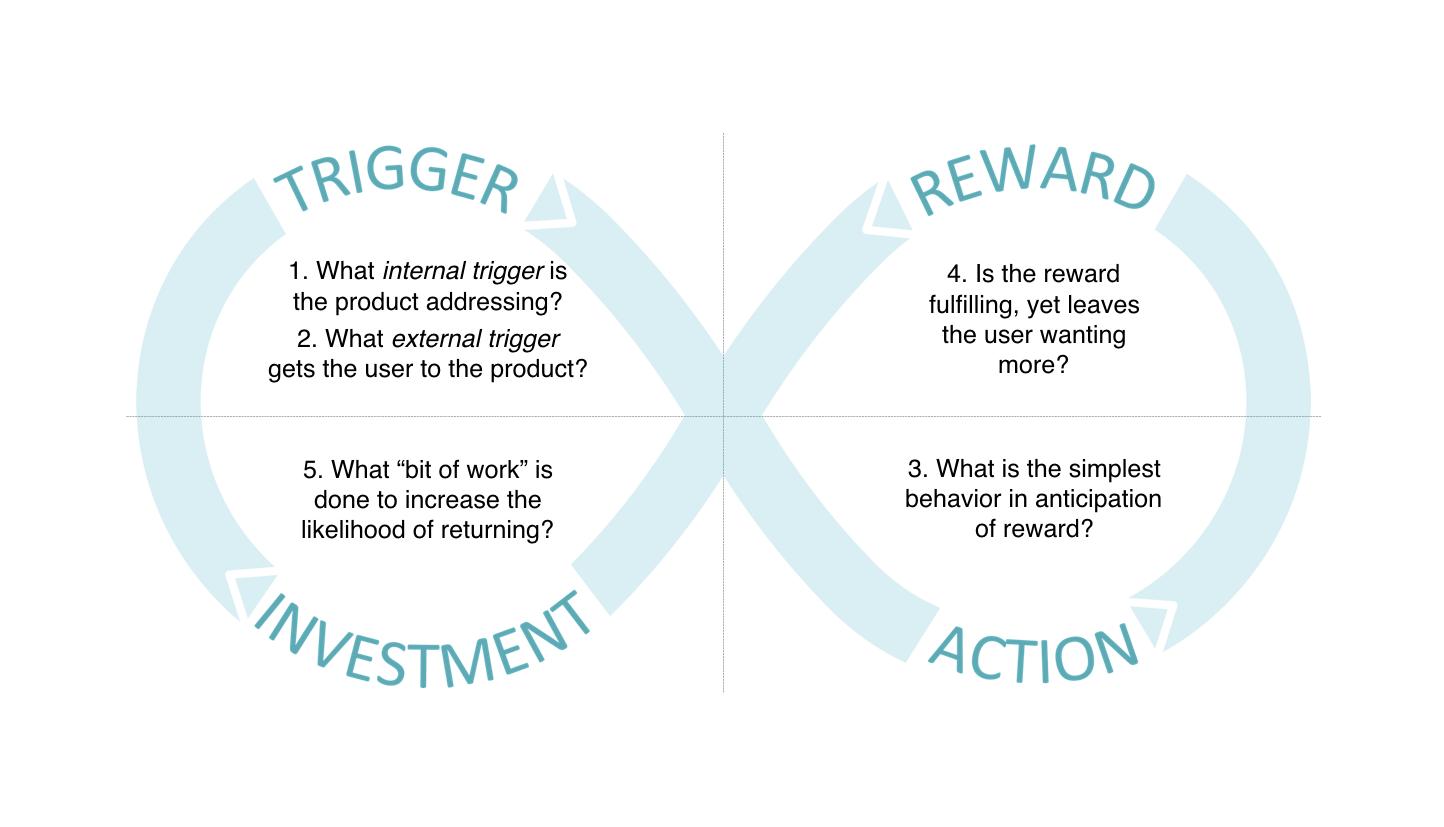 Nir Eyal hooked framework, trigger, reward, investment, action