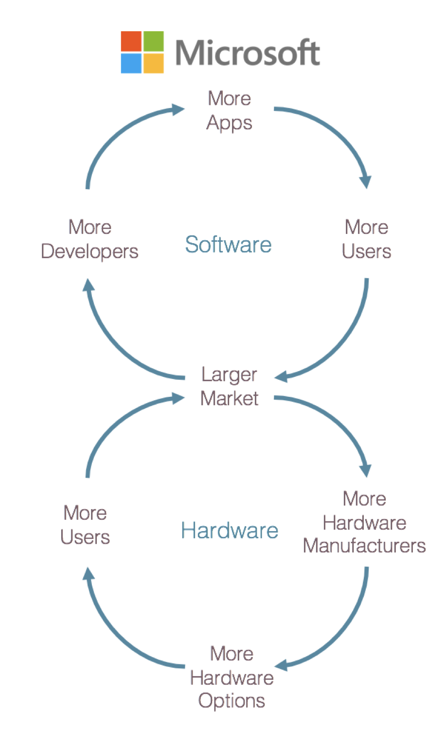 Microsoft's twin cyclones of software and hardware that are crucial to the code editors war
