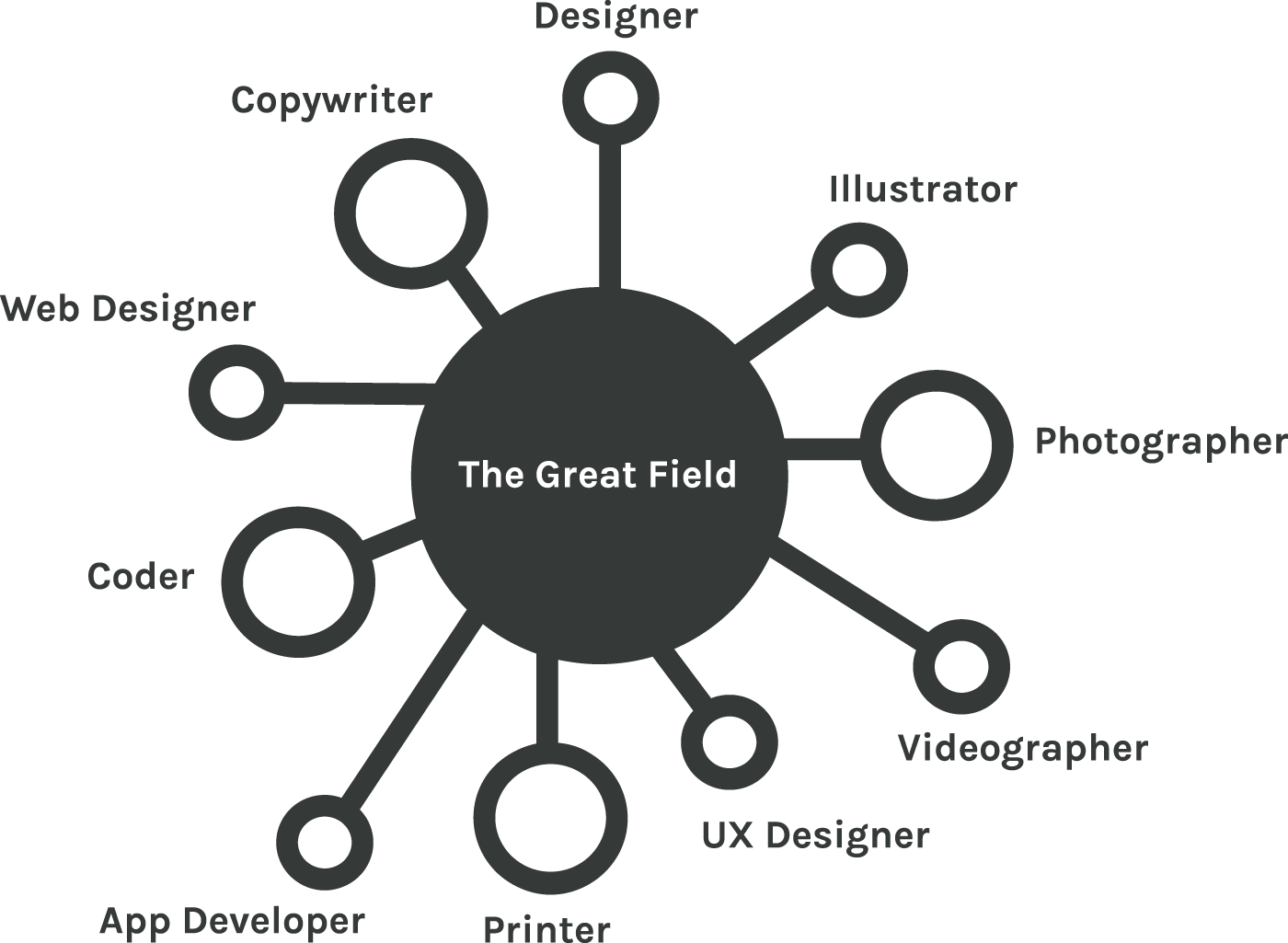 The Great Field founders, Jamie and Samm Bridle design collective