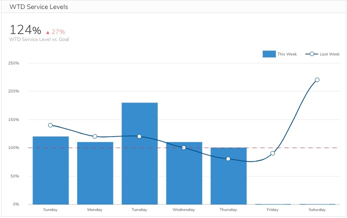Week to date service levels metric